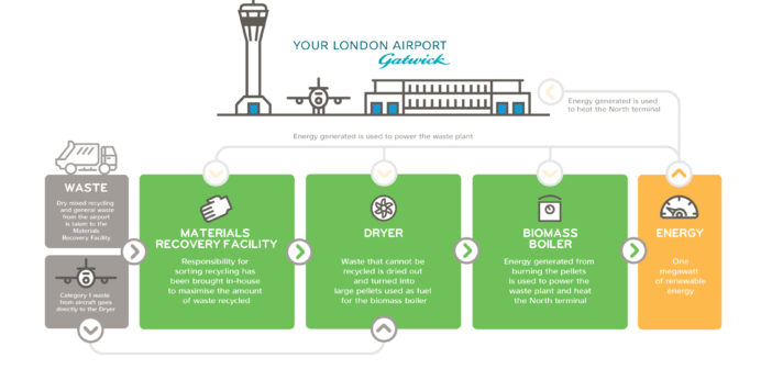 Gatwick Airport praised for green credentials, with zero waste going to landfill